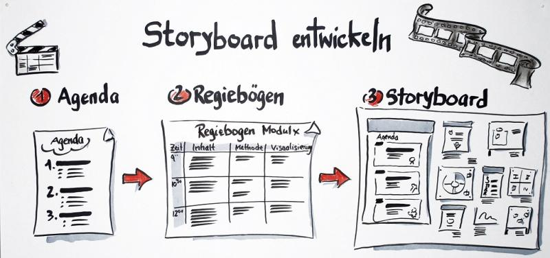 Visuelle Planung mit Storyboards